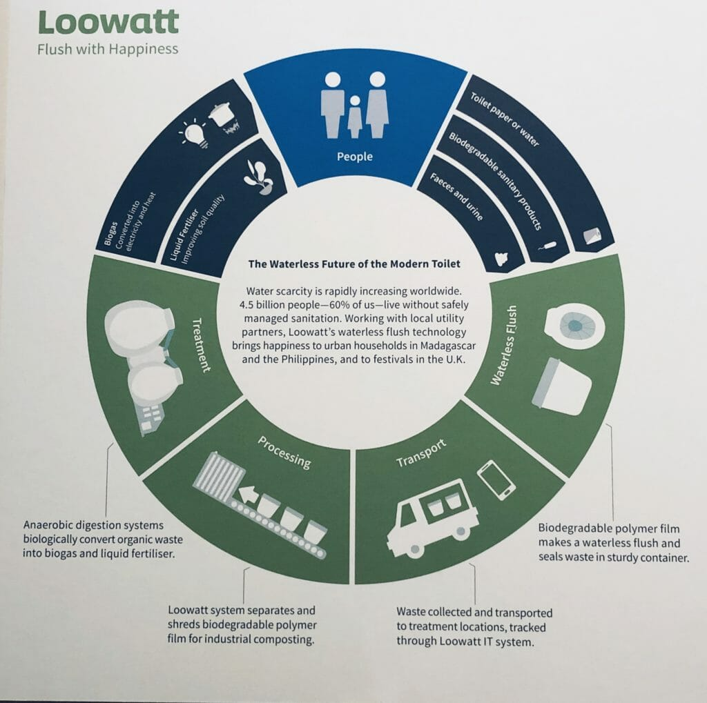 The cycle of poo! Loowatt was invented for places with no sewage systems, a waterless flush that seals excrement in biodegradable pouches which are collected and converted into energy. Used in Madagascar and at a music festival near you. Do we really need wasting water to flush?